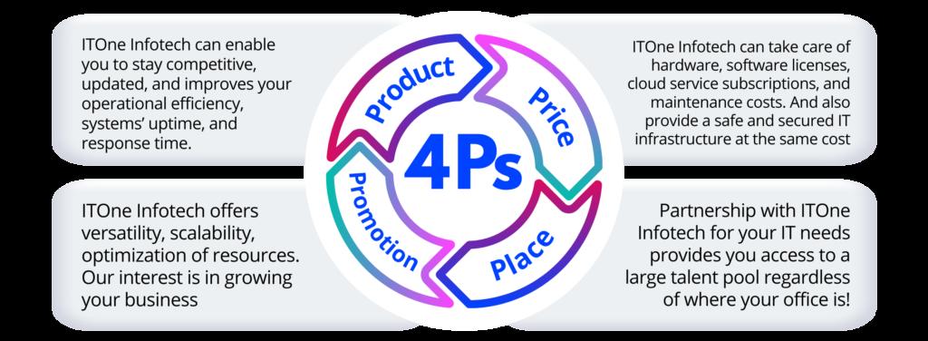 4 Ps of Partnership - ITOne Infotech