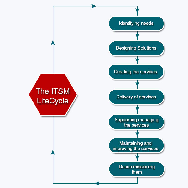 ITSM-BLOG