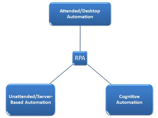 RPA Blog Image 1