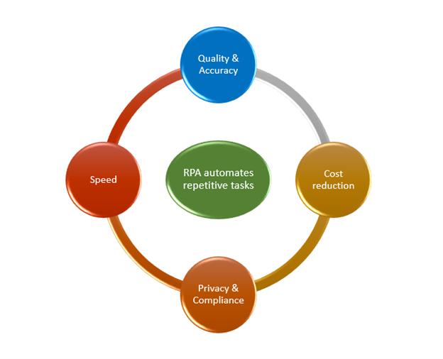 RPA Blog Image 3
